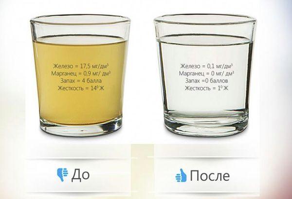 Вода до и после очистки