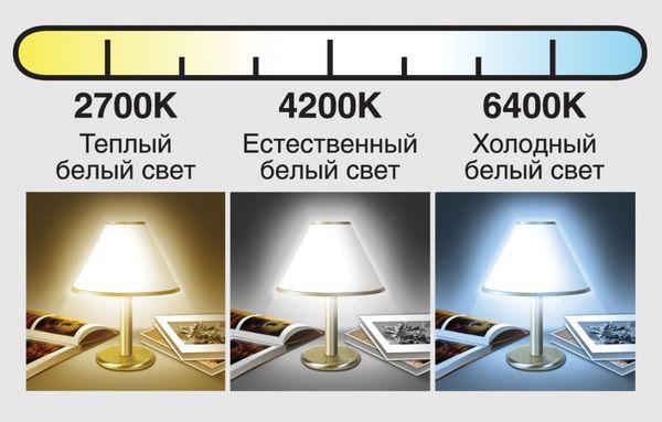 Спектр измерения светодиодных ламп
