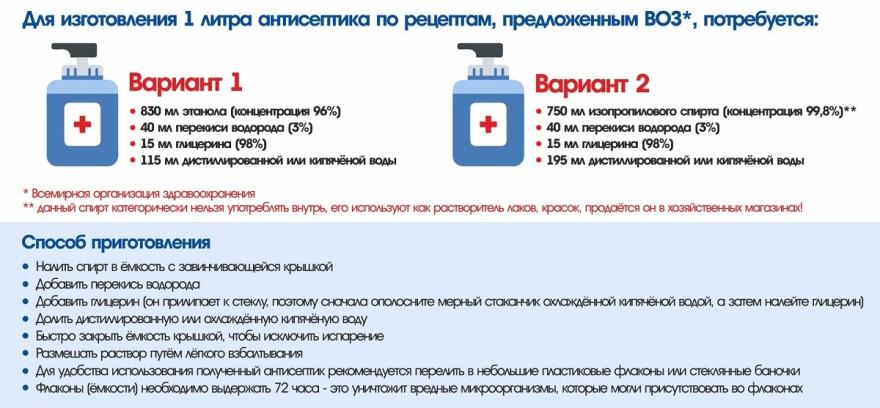 Рецепты антисептиков по рекомендации ВОЗ